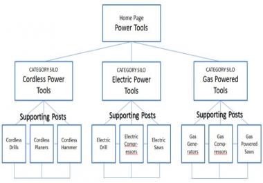 Wordpress LOCAL Based Service site