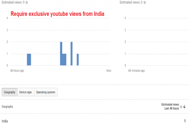 100000 Targeted Views from India