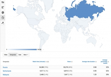 Youtube views from Targered countries.
