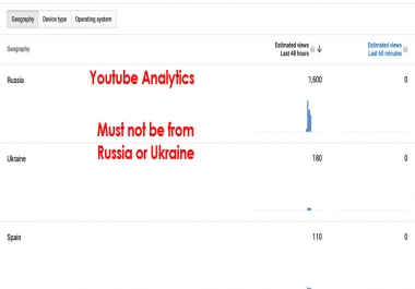 Youtube Likes - No Russia,  Ukraine