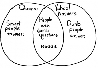 I need Reddit / Quora & Yahoo Answers Promotion