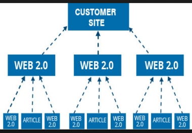 4 Tier Backlink Needs Link Pyramid Backlinks