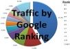Make Available Real & Active 5000+ Adsense Safe Unique Human Visitors Traffic To Your Website