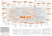 Build 300 web 2.0 blog of Highest Quality & Most Effective Links