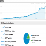 10,000+ REAL Human TARGETED Traffic From USA Or Other Country