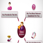 promote your website by 20 Yahoo Answering from level 4