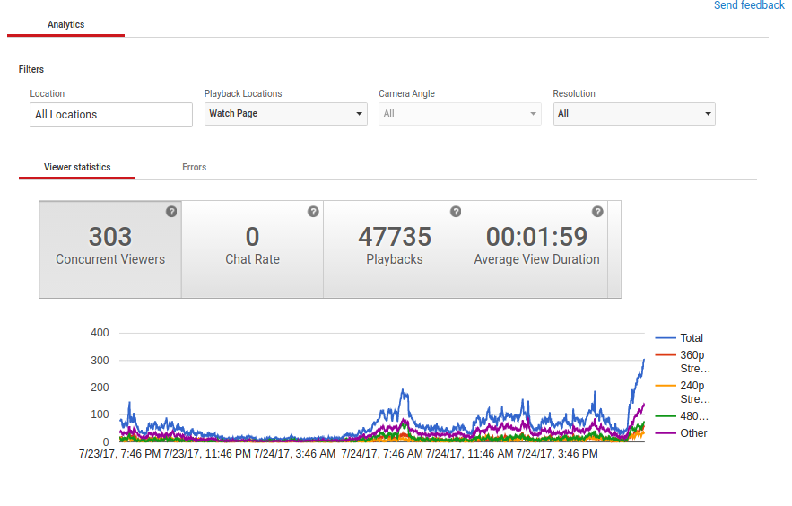 Need Live Concurrent views for 24 hours - 365 days